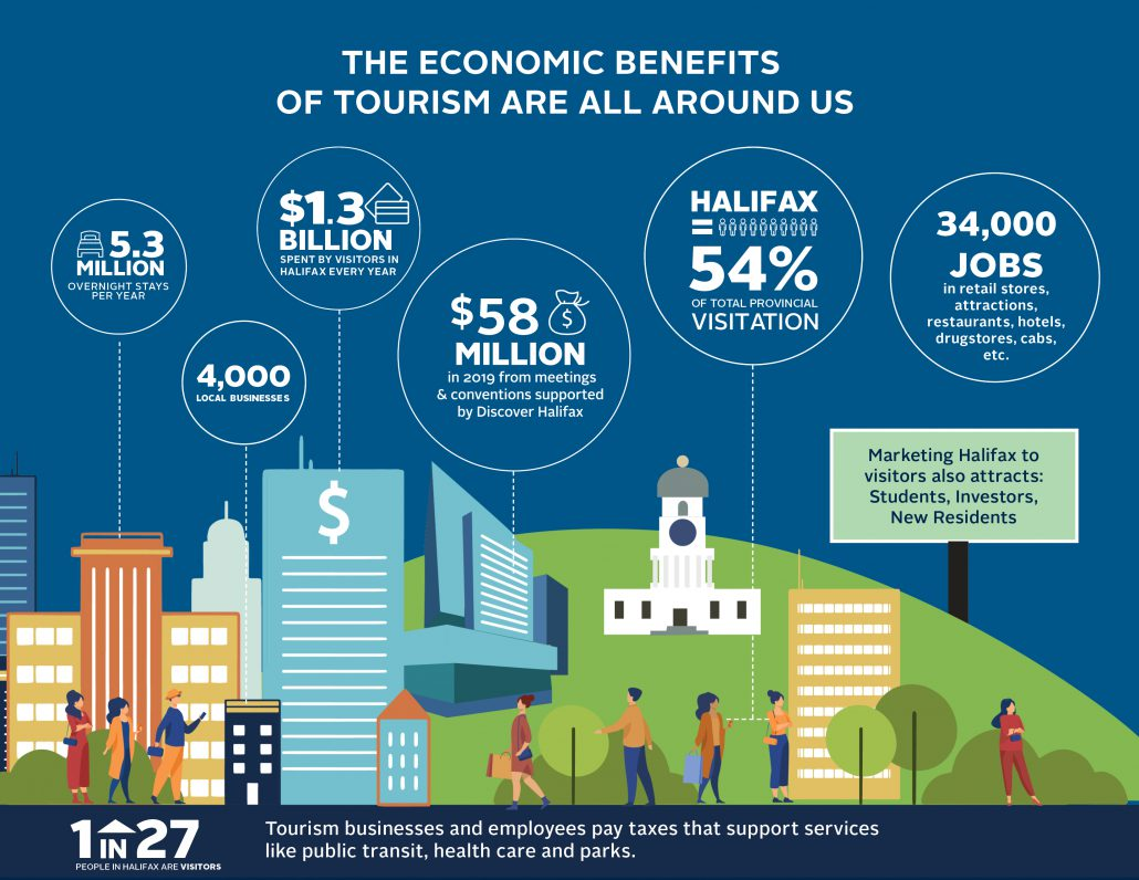 Infographic of 2019 economic benefits from tourism in HRM.